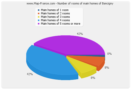 Number of rooms of main homes of Bancigny