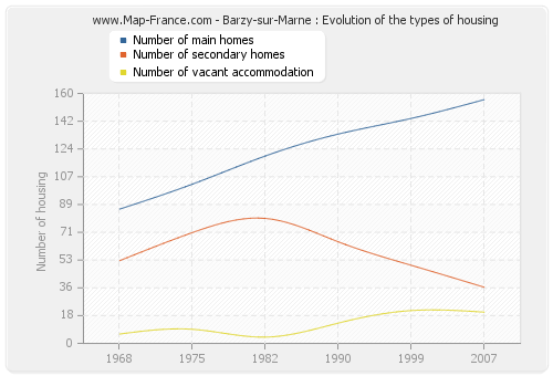Barzy-sur-Marne : Evolution of the types of housing