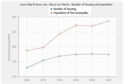Barzy-sur-Marne : Number of housing and population