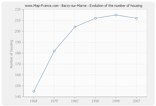 Barzy-sur-Marne : Evolution of the number of housing
