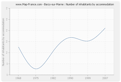 Barzy-sur-Marne : Number of inhabitants by accommodation
