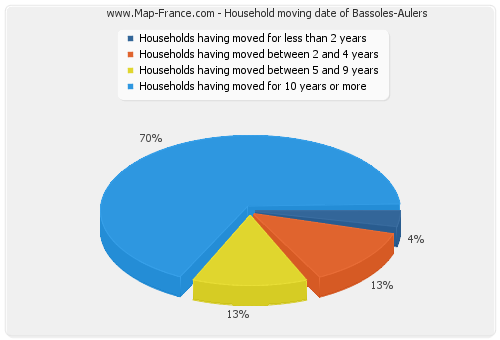 Household moving date of Bassoles-Aulers