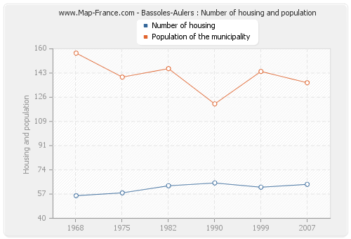 Bassoles-Aulers : Number of housing and population