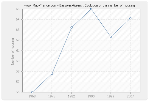 Bassoles-Aulers : Evolution of the number of housing