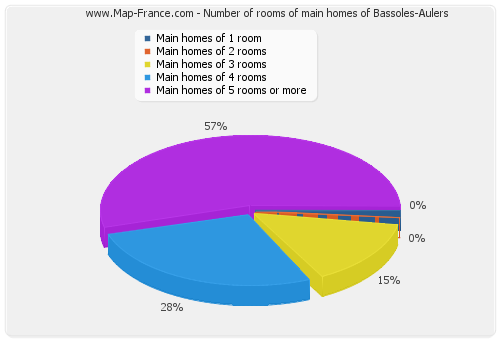Number of rooms of main homes of Bassoles-Aulers
