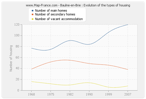 Baulne-en-Brie : Evolution of the types of housing