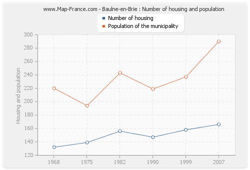 Baulne-en-Brie : Number of housing and population