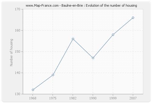 Baulne-en-Brie : Evolution of the number of housing