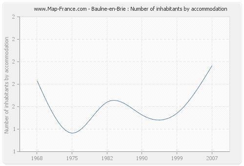 Baulne-en-Brie : Number of inhabitants by accommodation