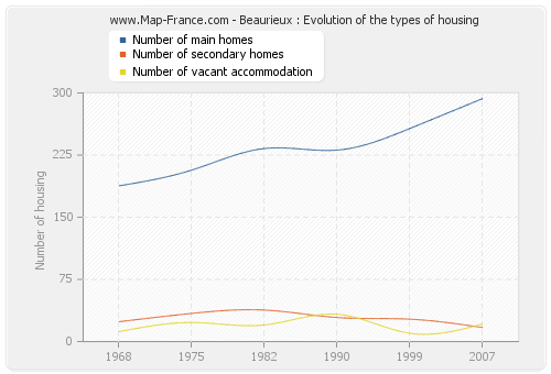 Beaurieux : Evolution of the types of housing