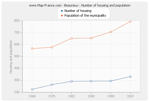 Beaurieux : Number of housing and population