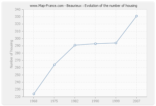 Beaurieux : Evolution of the number of housing