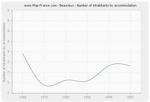 Beaurieux : Number of inhabitants by accommodation