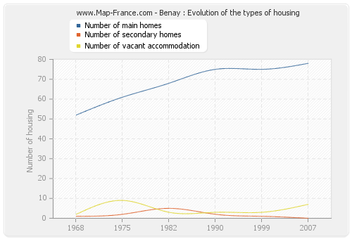 Benay : Evolution of the types of housing