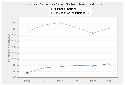 Benay : Number of housing and population