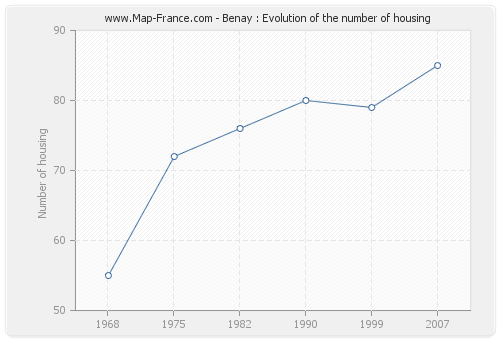Benay : Evolution of the number of housing