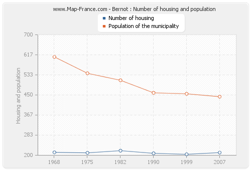 Bernot : Number of housing and population