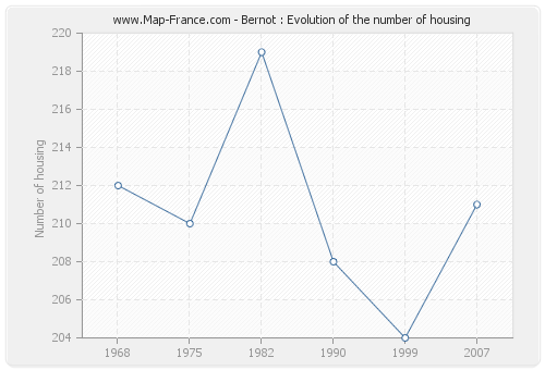 Bernot : Evolution of the number of housing