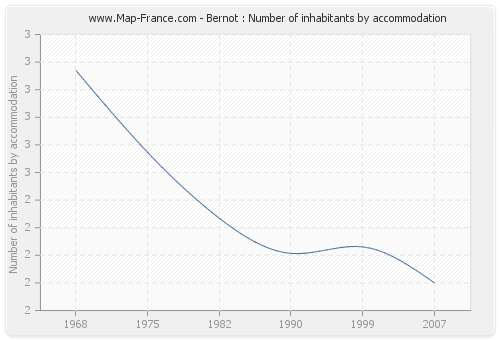 Bernot : Number of inhabitants by accommodation
