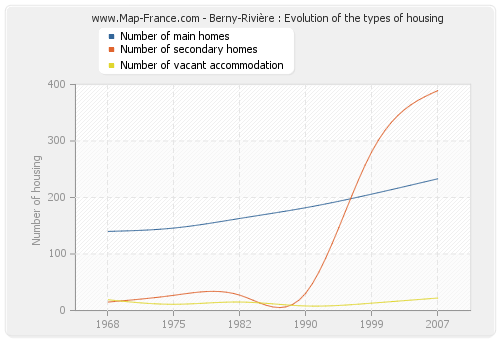Berny-Rivière : Evolution of the types of housing