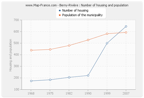 Berny-Rivière : Number of housing and population