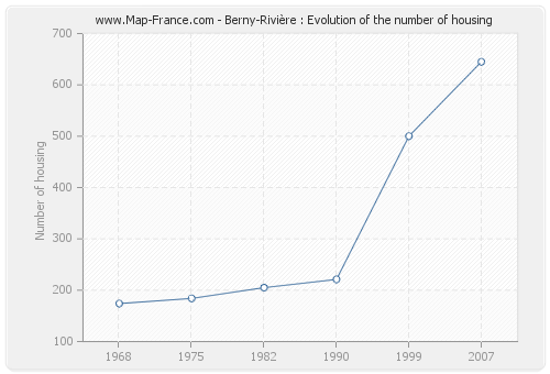 Berny-Rivière : Evolution of the number of housing
