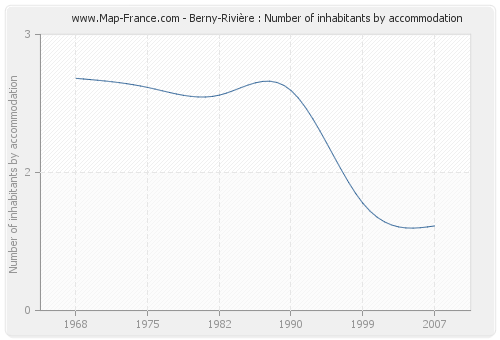 Berny-Rivière : Number of inhabitants by accommodation