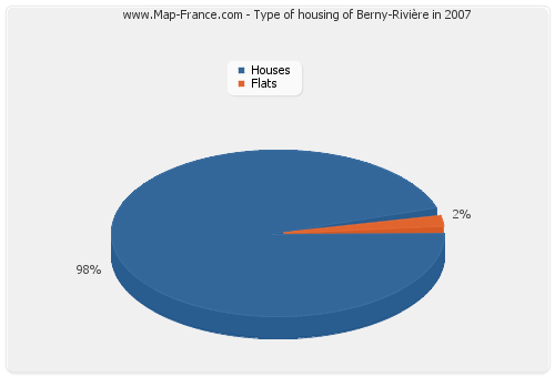 Type of housing of Berny-Rivière in 2007