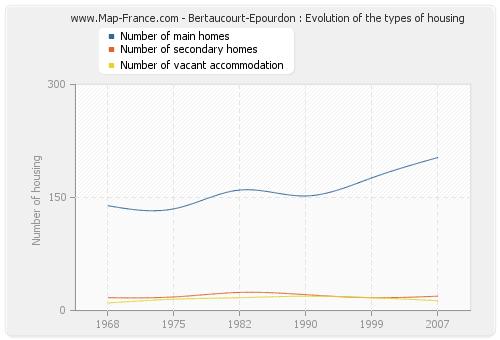 Bertaucourt-Epourdon : Evolution of the types of housing