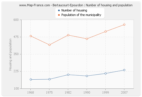 Bertaucourt-Epourdon : Number of housing and population