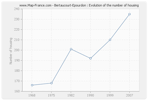 Bertaucourt-Epourdon : Evolution of the number of housing