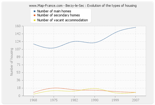Berzy-le-Sec : Evolution of the types of housing