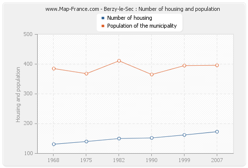 Berzy-le-Sec : Number of housing and population