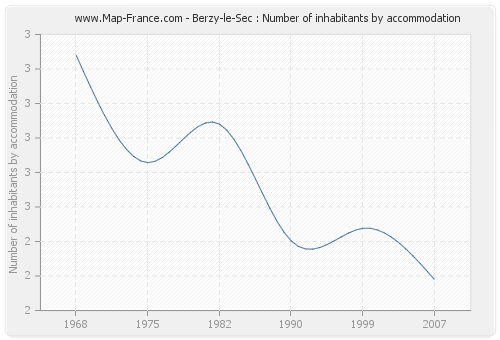 Berzy-le-Sec : Number of inhabitants by accommodation