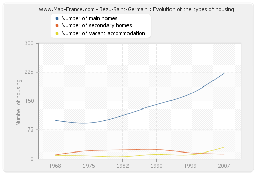 Bézu-Saint-Germain : Evolution of the types of housing
