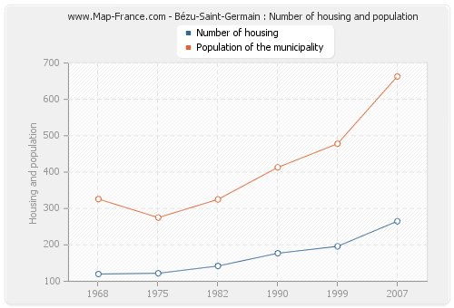 Bézu-Saint-Germain : Number of housing and population