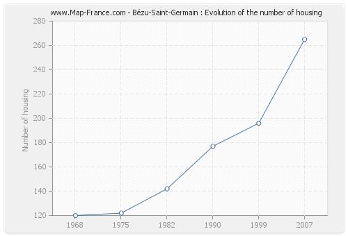 Bézu-Saint-Germain : Evolution of the number of housing