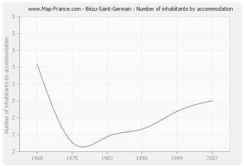 Bézu-Saint-Germain : Number of inhabitants by accommodation