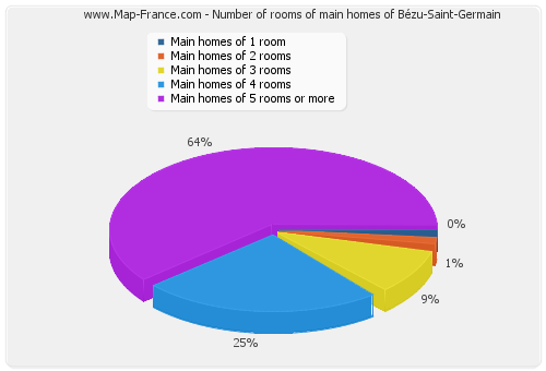 Number of rooms of main homes of Bézu-Saint-Germain