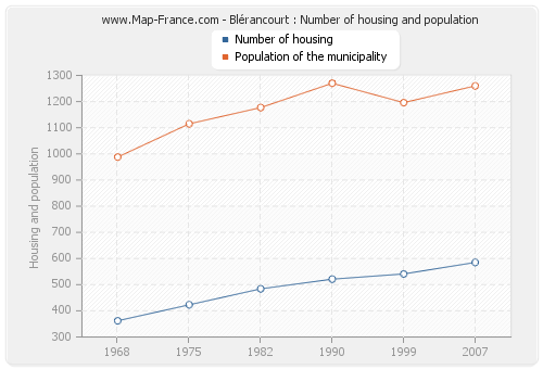 Blérancourt : Number of housing and population