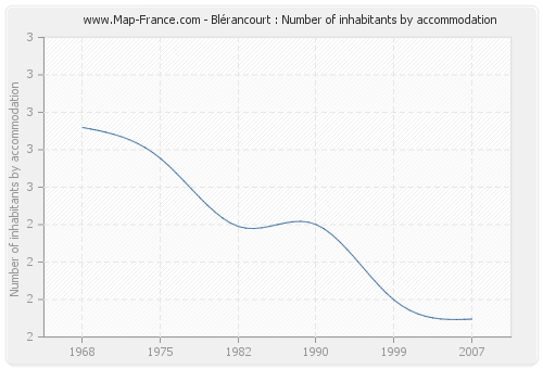 Blérancourt : Number of inhabitants by accommodation