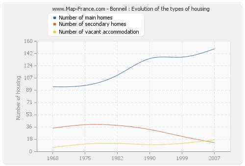 Bonneil : Evolution of the types of housing
