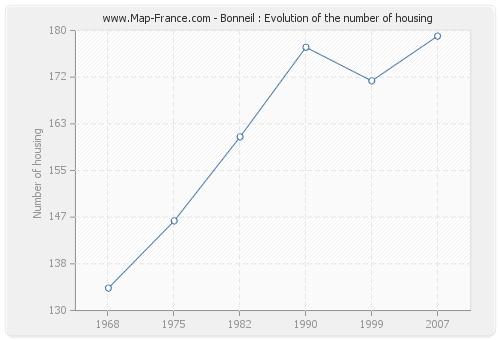 Bonneil : Evolution of the number of housing