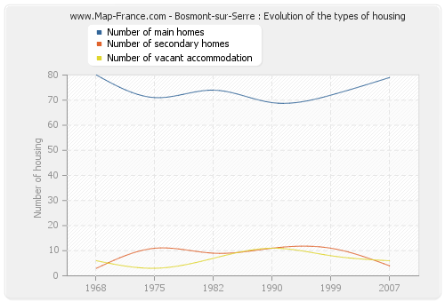 Bosmont-sur-Serre : Evolution of the types of housing