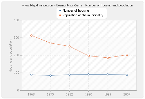 Bosmont-sur-Serre : Number of housing and population