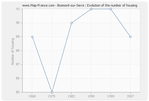 Bosmont-sur-Serre : Evolution of the number of housing