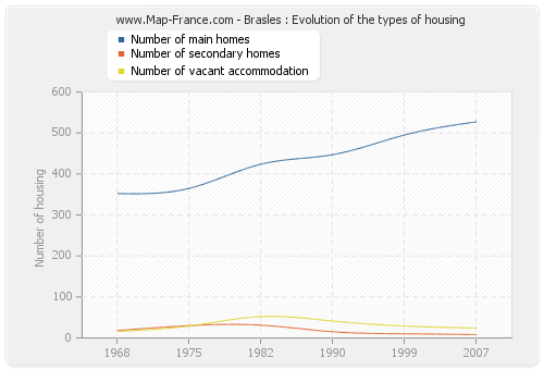 Brasles : Evolution of the types of housing