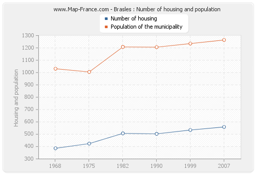 Brasles : Number of housing and population