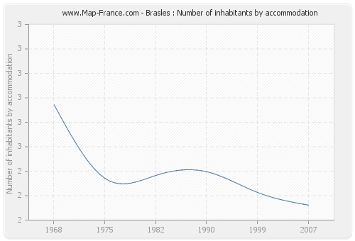Brasles : Number of inhabitants by accommodation