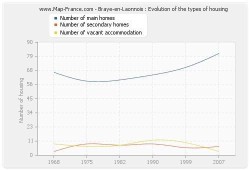 Braye-en-Laonnois : Evolution of the types of housing